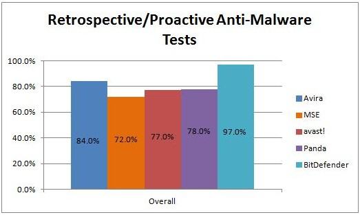 Retrospective/Proactive anti-malware tests
